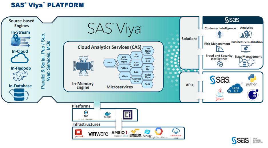 Sas-Viya-Piattaforma